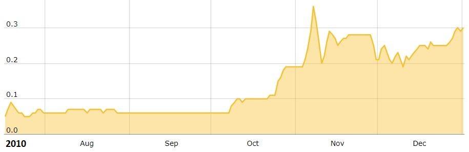 BTC Price 2010