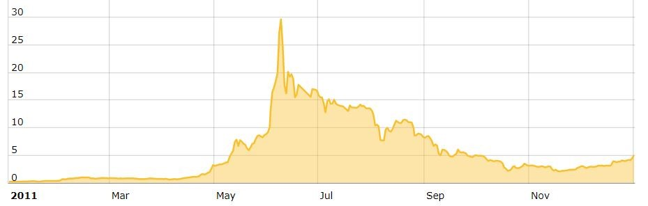 BTC Price 2011