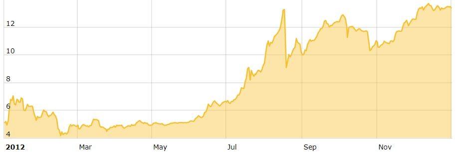 BTC Price 2012