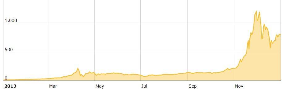 BTC Price 2013