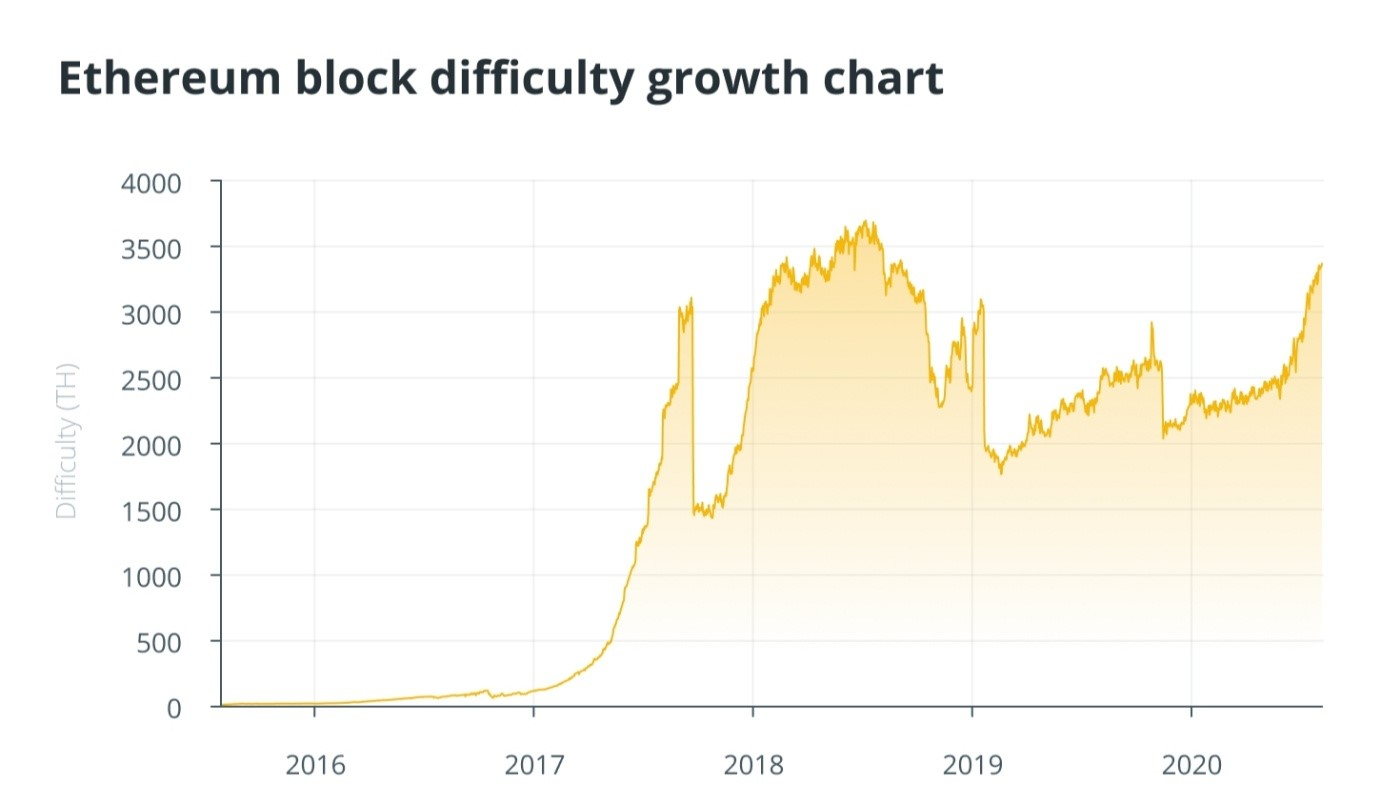 Ethereum Difficulty Chart