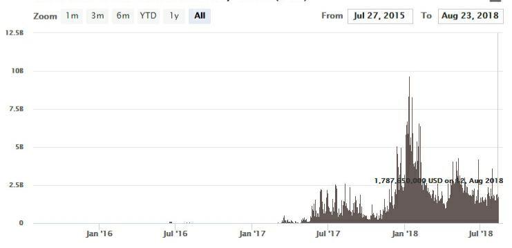 Ethereum Price 2015 to 2018