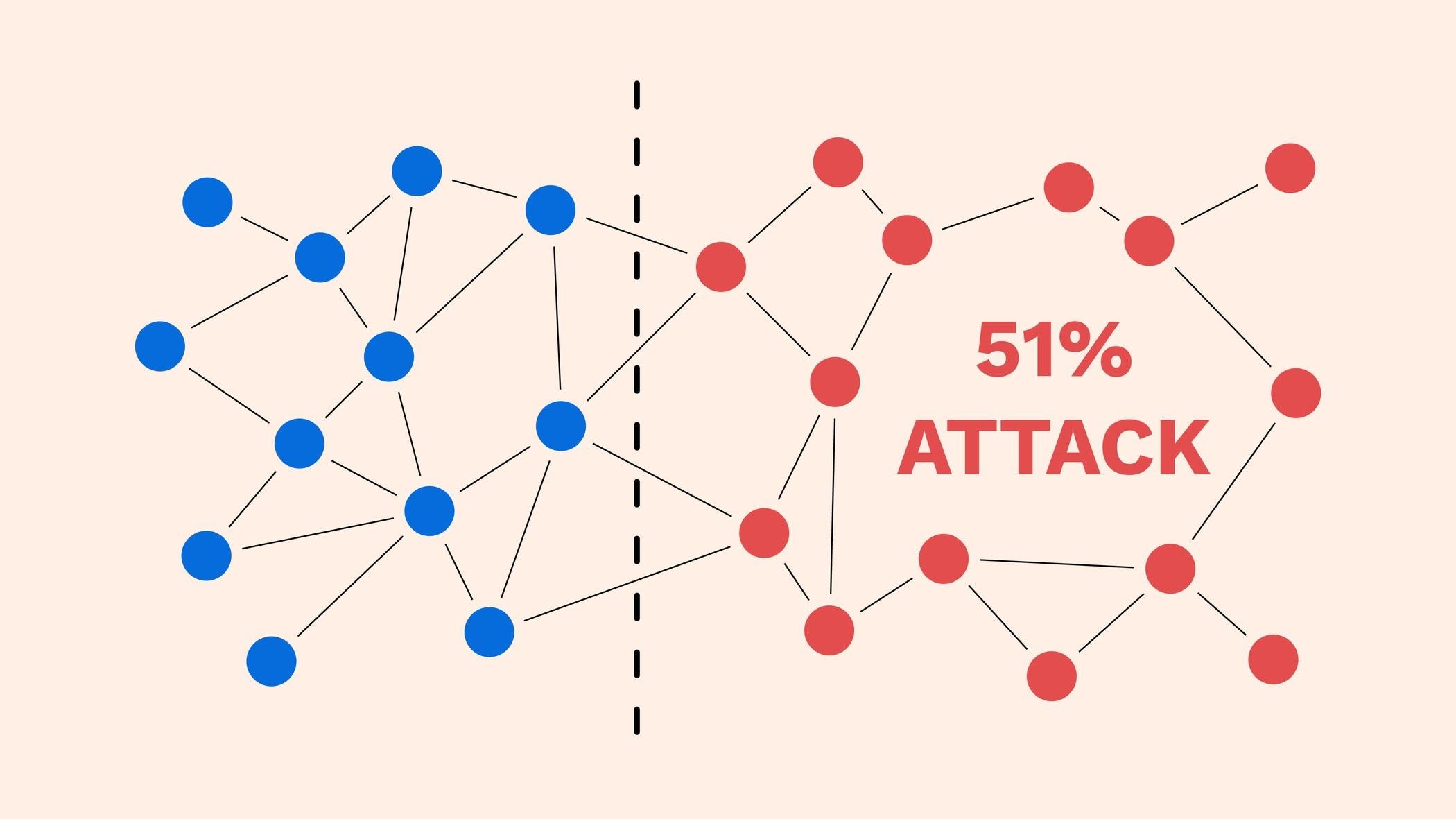 51 attacks