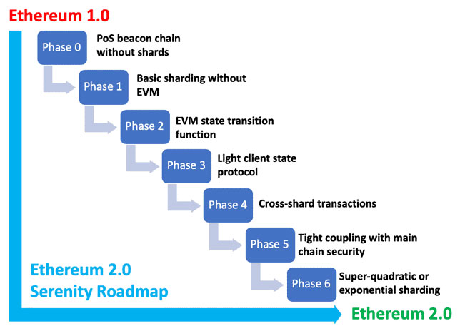 what state is ethereum 2 currently at